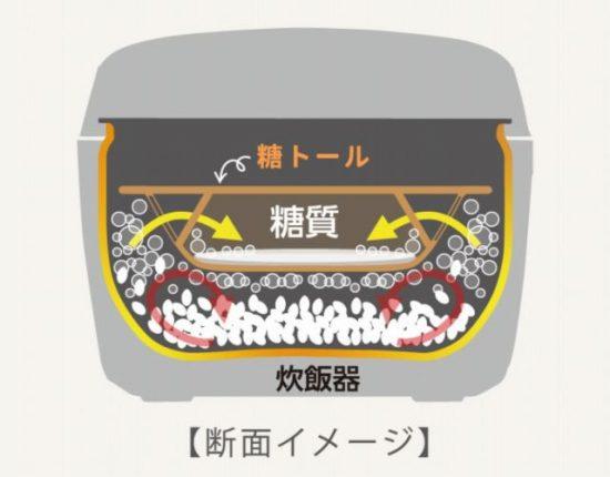 トウトール糖質カットの原理・仕組み